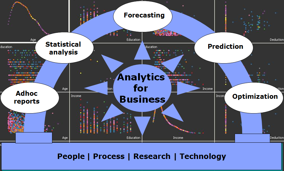 Analytics for business